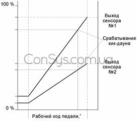 Характеристика электронной педали
