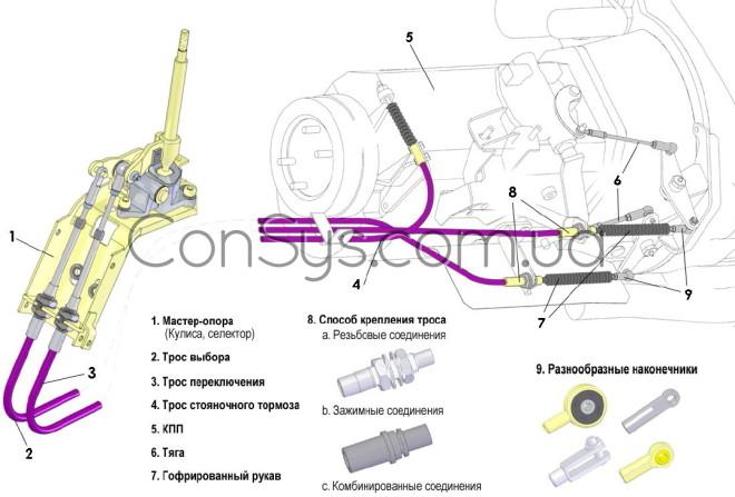механизм управления КПП